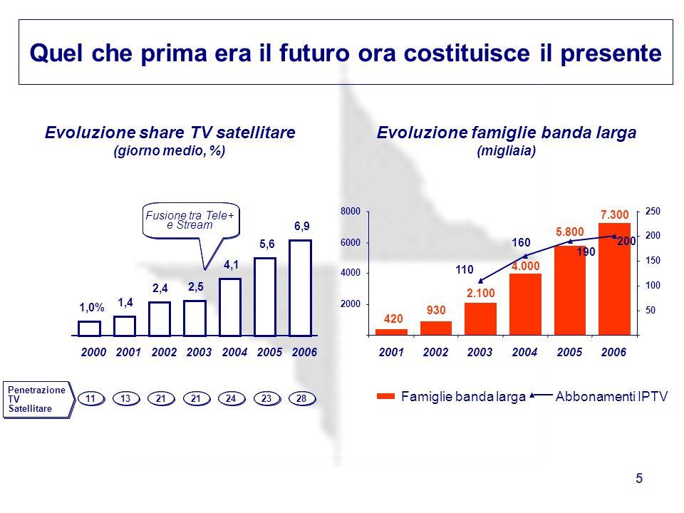 5 Quel che prima era il futuro ora costituisce il presente Evoluzione share TV satellitare (giorno medio, %) Evoluzione famiglie banda larga (migliaia