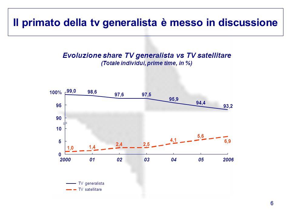 6 Il primato della tv generalista è messo in discussione Evoluzione share TV generalista vs TV satellitare (Totale individui, prime time, in %) 6,9 5,