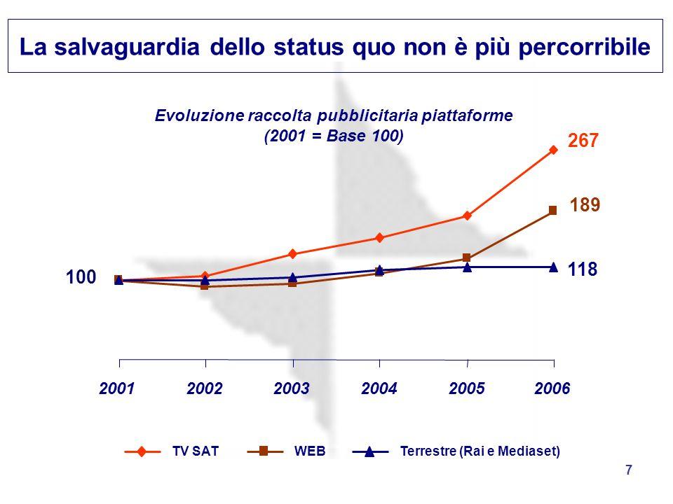 7 TV SATWEBTerrestre (Rai e Mediaset) 200120022003200420052006 100 118 189 267 Evoluzione raccolta pubblicitaria piattaforme (2001 = Base 100) La salv