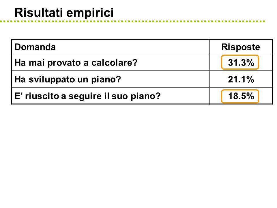 Risultati empirici DomandaRisposte Ha mai provato a calcolare?31.3% Ha sviluppato un piano?21.1% E riuscito a seguire il suo piano?18.5%