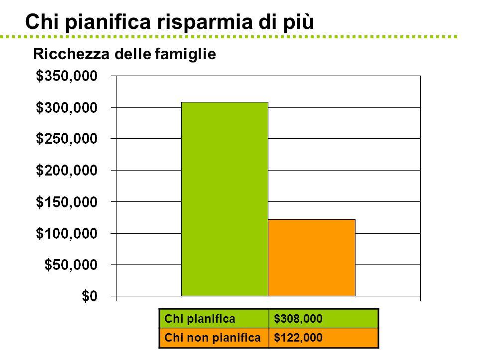 Chi pianifica risparmia di più Ricchezza delle famiglie Chi pianifica$308,000 Chi non pianifica$122,000