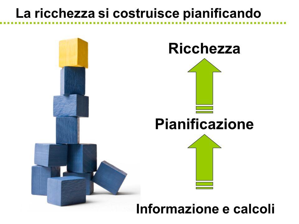 Informazione e calcoli La ricchezza si costruisce pianificando Pianificazione Ricchezza