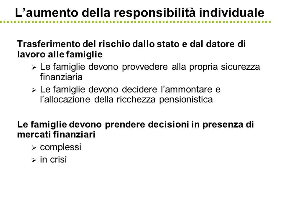 Laumento della responsibilità individuale Trasferimento del rischio dallo stato e dal datore di lavoro alle famiglie Le famiglie devono provvedere all