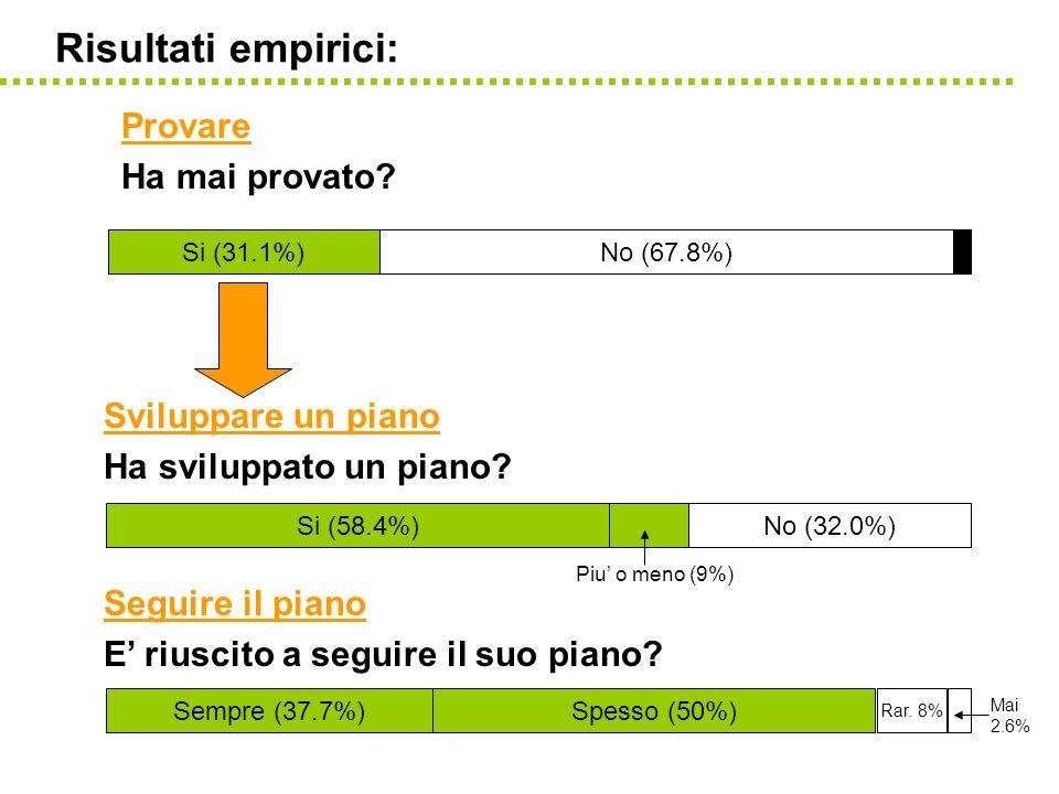 Risultati empirici: Provare Ha mai provato? Sviluppare un piano Ha sviluppato un piano? Sempre (37.7%)Spesso (50%) Mai 2.6% Rar. 8% Si (58.4%)No (32.0