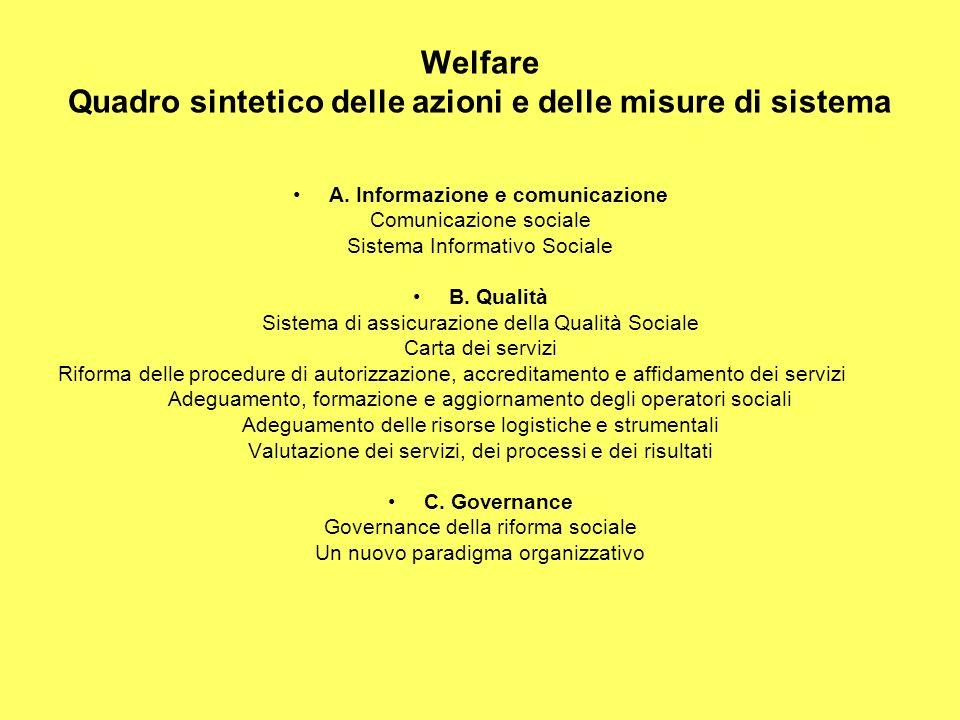Welfare Quadro sintetico delle azioni e delle misure di sistema A.