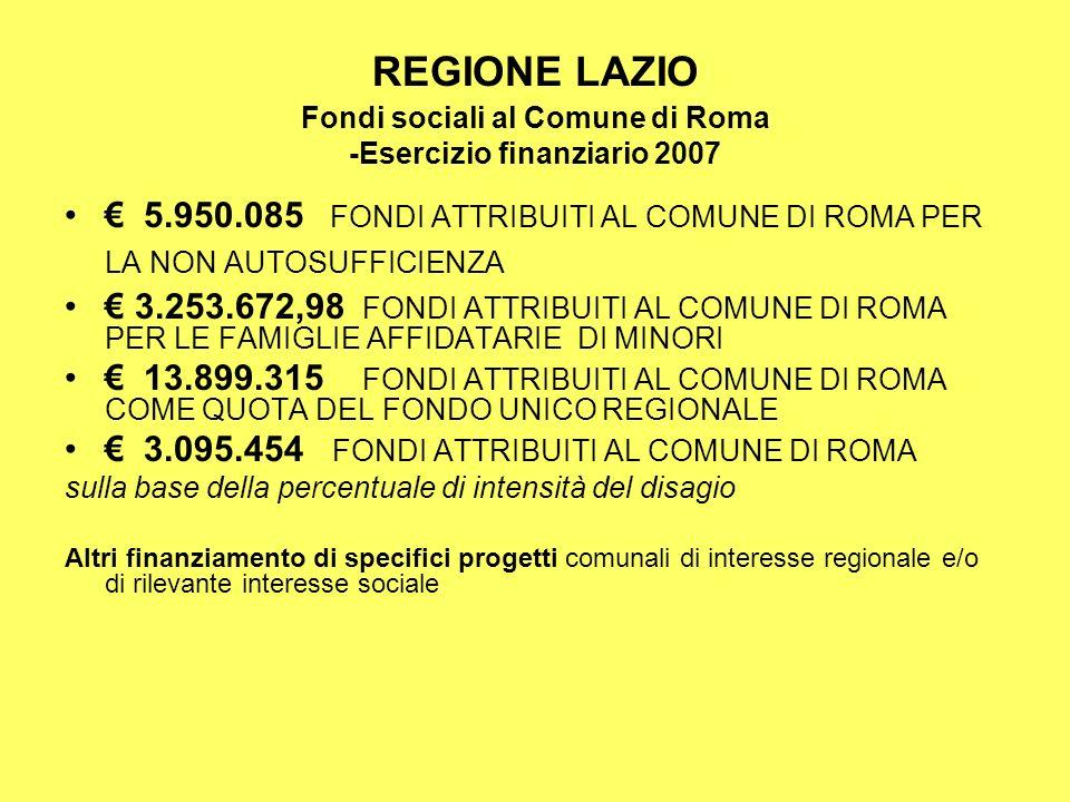 REGIONE LAZIO Fondi sociali al Comune di Roma -Esercizio finanziario 2007 5.950.085 FONDI ATTRIBUITI AL COMUNE DI ROMA PER LA NON AUTOSUFFICIENZA 3.253.672,98 FONDI ATTRIBUITI AL COMUNE DI ROMA PER LE FAMIGLIE AFFIDATARIE DI MINORI 13.899.315 FONDI ATTRIBUITI AL COMUNE DI ROMA COME QUOTA DEL FONDO UNICO REGIONALE 3.095.454 FONDI ATTRIBUITI AL COMUNE DI ROMA sulla base della percentuale di intensità del disagio Altri finanziamento di specifici progetti comunali di interesse regionale e/o di rilevante interesse sociale