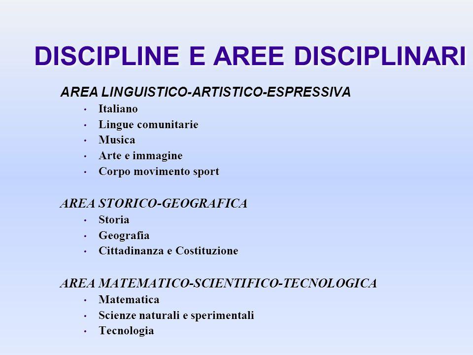 DISCIPLINE E AREE DISCIPLINARI AREA LINGUISTICO-ARTISTICO-ESPRESSIVA Italiano Lingue comunitarie Musica Arte e immagine Corpo movimento sport AREA STO