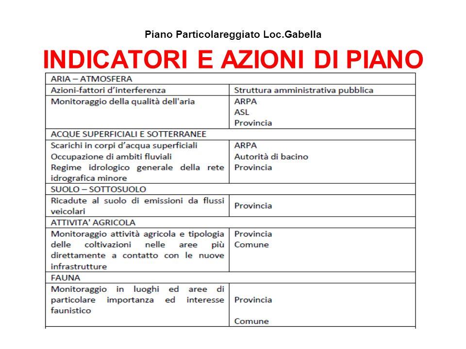 Piano Particolareggiato Loc.Gabella INDICATORI E AZIONI DI PIANO