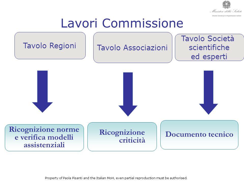 Lavori Commissione Tavolo Regioni Ricognizione norme e verifica modelli assistenziali Tavolo Associazioni Property of Paola Pisanti and the Italian Mo