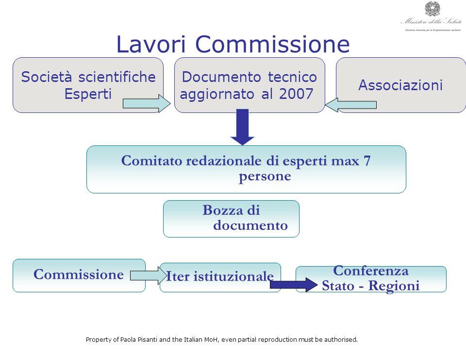 Lavori Commissione Società scientifiche Esperti Commissione Documento tecnico aggiornato al 2007 Property of Paola Pisanti and the Italian MoH, even p