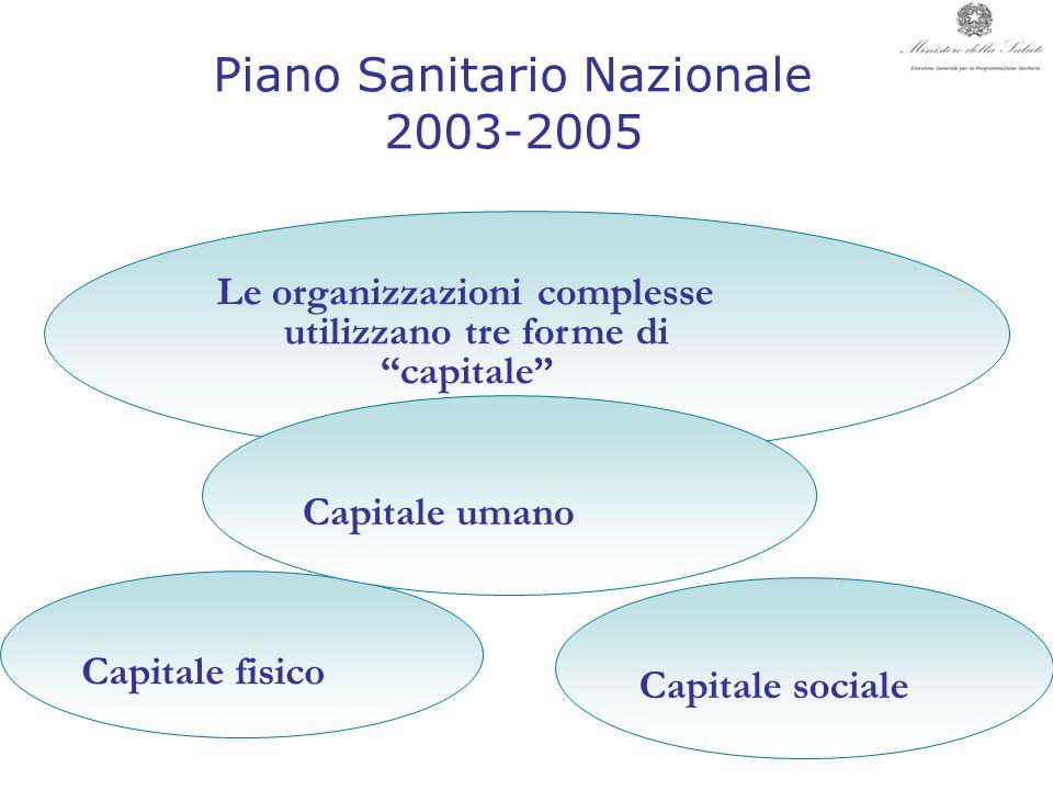 Piano Sanitario Nazionale 2003-2005 Capitale sociale Le organizzazioni complesse utilizzano tre forme di capitale Capitale fisico Capitale umano