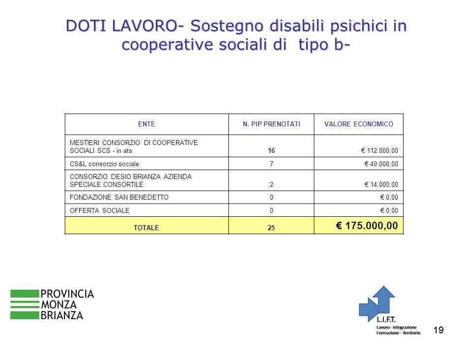 19 DOTI LAVORO- Sostegno disabili psichici in cooperative sociali di tipo b- ENTEN.