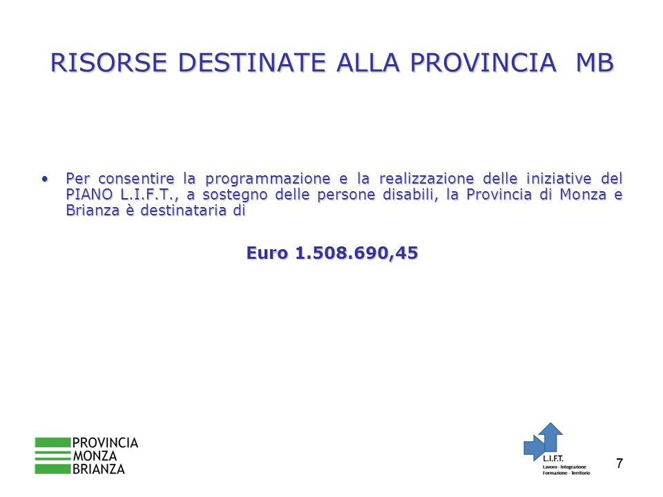 77 RISORSE DESTINATE ALLA PROVINCIA MB Per consentire la programmazione e la realizzazione delle iniziative del PIANO L.I.F.T., a sostegno delle persone disabili, la Provincia di Monza e Brianza è destinataria diPer consentire la programmazione e la realizzazione delle iniziative del PIANO L.I.F.T., a sostegno delle persone disabili, la Provincia di Monza e Brianza è destinataria di Euro 1.508.690,45