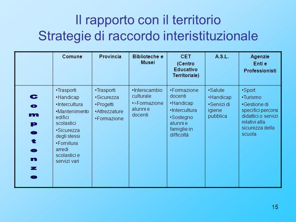15 Il rapporto con il territorio Strategie di raccordo interistituzionale ComuneProvinciaBiblioteche e Musei CET (Centro Educativo Territoriale) A.S.L