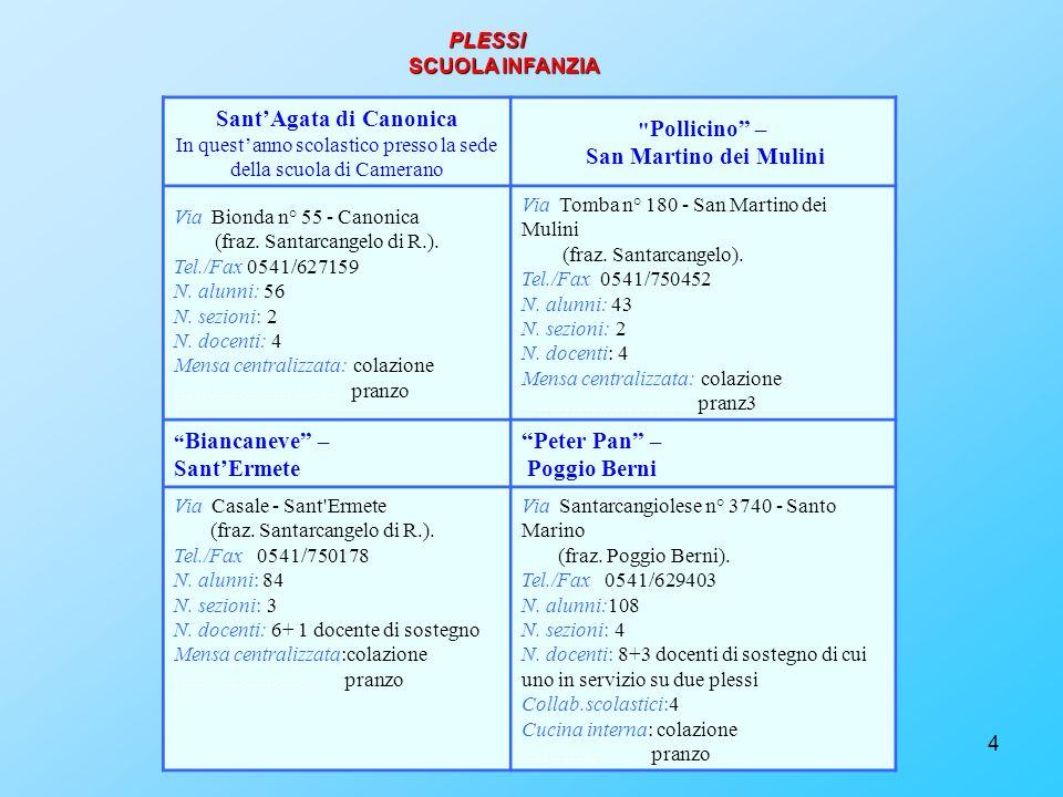 5 Marino Moretti- Santo Marino Giovanni XXIII - San Martino dei Mulini Via: Santarcangiolese n° 5470 – Santo Marino (fraz.