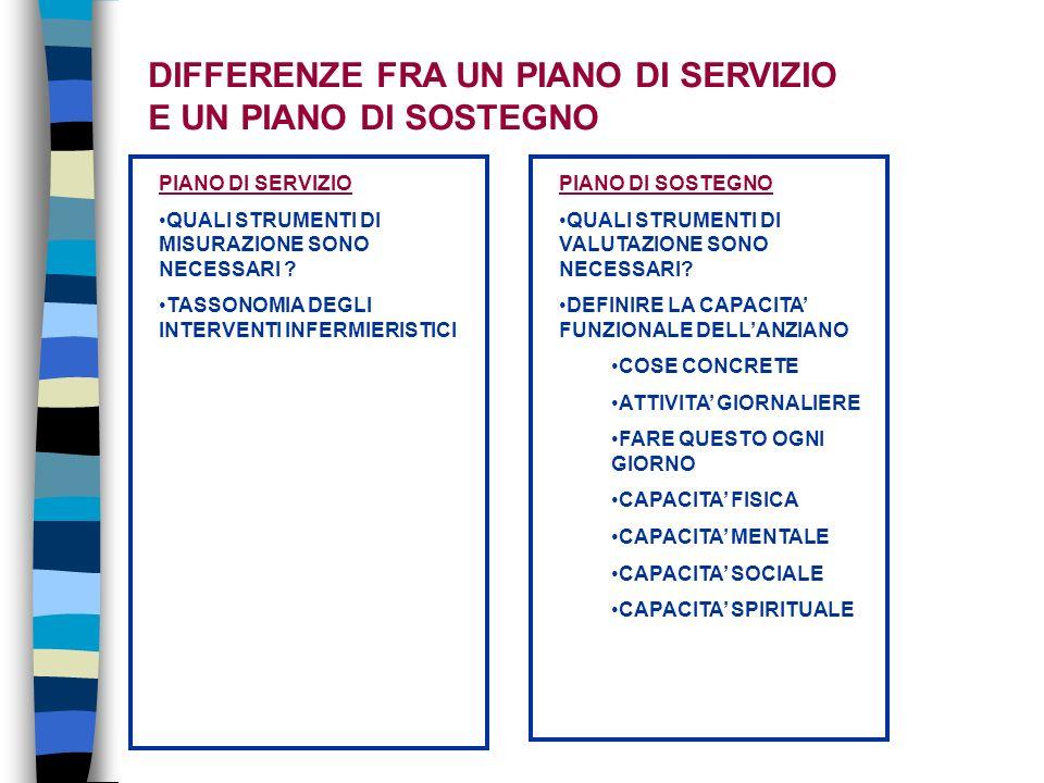 DIFFERENZE FRA UN PIANO DI SERVIZIO E UN PIANO DI SOSTEGNO PIANO DI SERVIZIO QUALI STRUMENTI DI MISURAZIONE SONO NECESSARI .