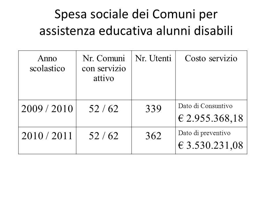 Spesa sociale dei Comuni per assistenza educativa alunni disabili Anno scolastico Nr.