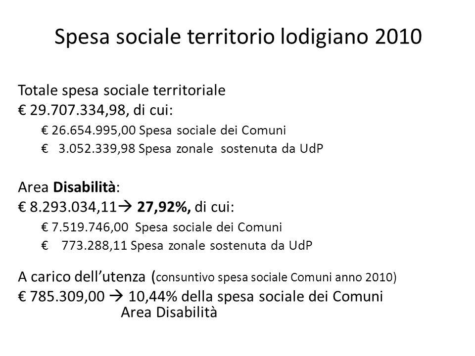 Spesa sociale territorio lodigiano 2010 Totale spesa sociale territoriale 29.707.334,98, di cui: 26.654.995,00 Spesa sociale dei Comuni 3.052.339,98 Spesa zonale sostenuta da UdP Area Disabilità: 8.293.034,11 27,92%, di cui: 7.519.746,00 Spesa sociale dei Comuni 773.288,11 Spesa zonale sostenuta da UdP A carico dellutenza ( consuntivo spesa sociale Comuni anno 2010) 785.309,00 10,44% della spesa sociale dei Comuni Area Disabilità