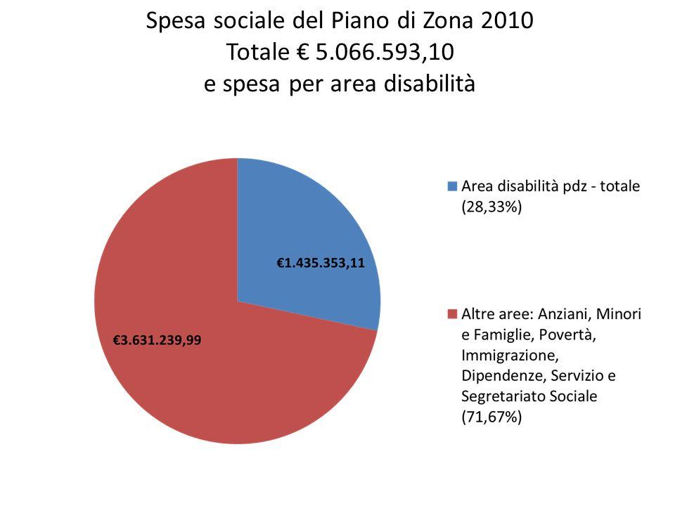 Spesa sociale del Piano di Zona 2010 Totale 5.066.593,10 e spesa per area disabilità
