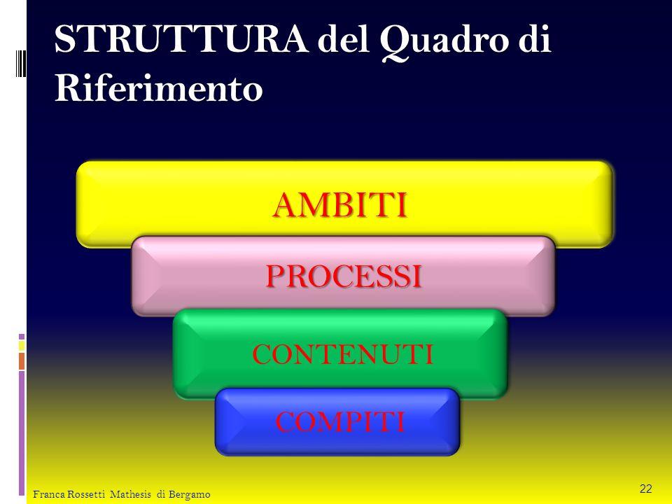 STRUTTURA del Quadro di Riferimento AMBITI AMBITI PROCESSI PROCESSI CONTENUTI COMPITI 22 Franca Rossetti Mathesis di Bergamo