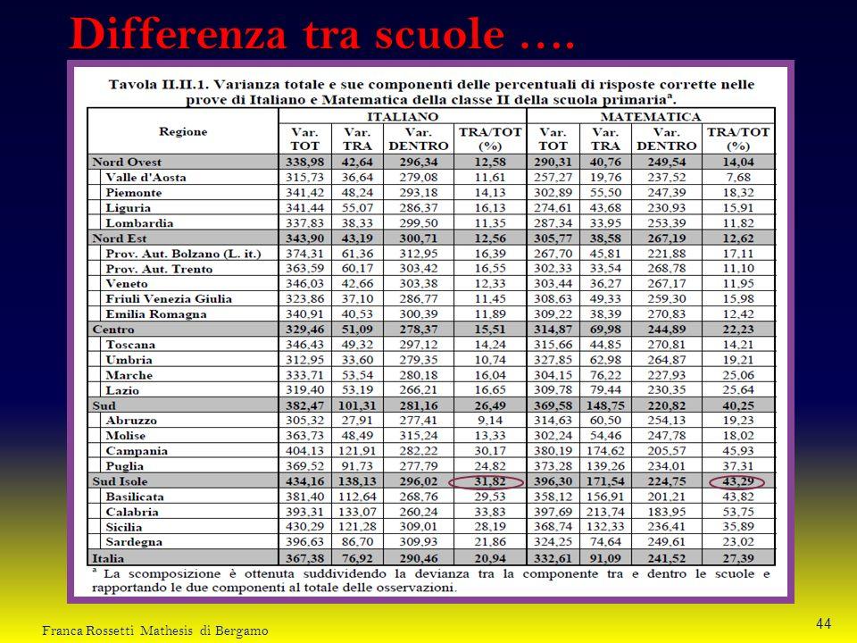Differenza tra scuole …. 44 Franca Rossetti Mathesis di Bergamo