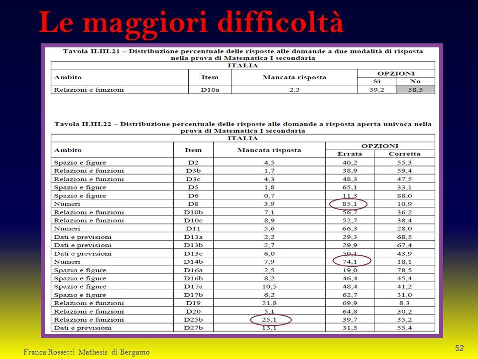 Le maggiori difficoltà 52 Franca Rossetti Mathesis di Bergamo
