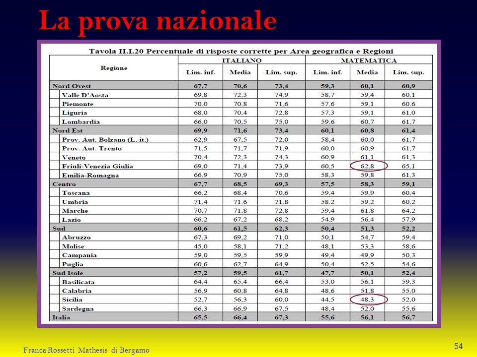 La prova nazionale 54 Franca Rossetti Mathesis di Bergamo