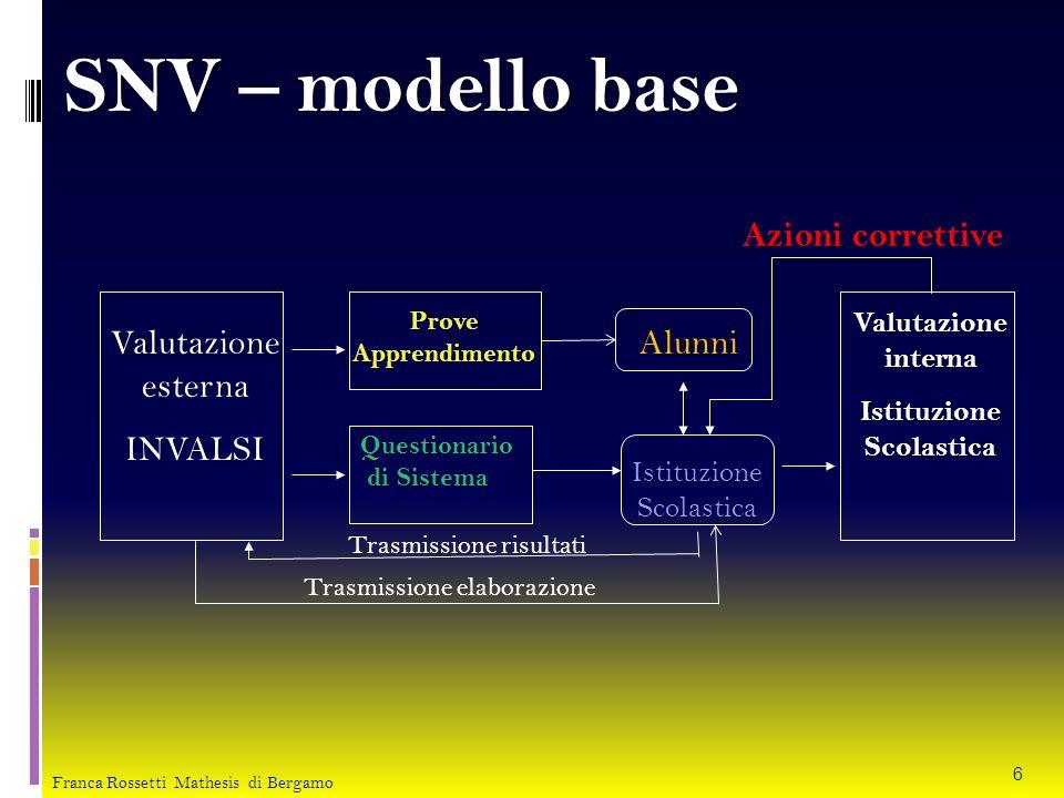 SNV – modello base Valutazione esterna INVALSI ProveApprendimento Questionario di Sistema di Sistema Alunni Istituzione Scolastica Valutazione interna