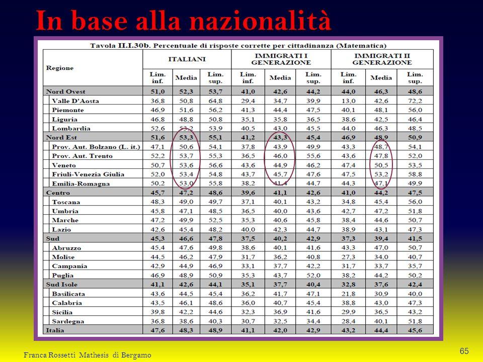 In base alla nazionalità 65 Franca Rossetti Mathesis di Bergamo
