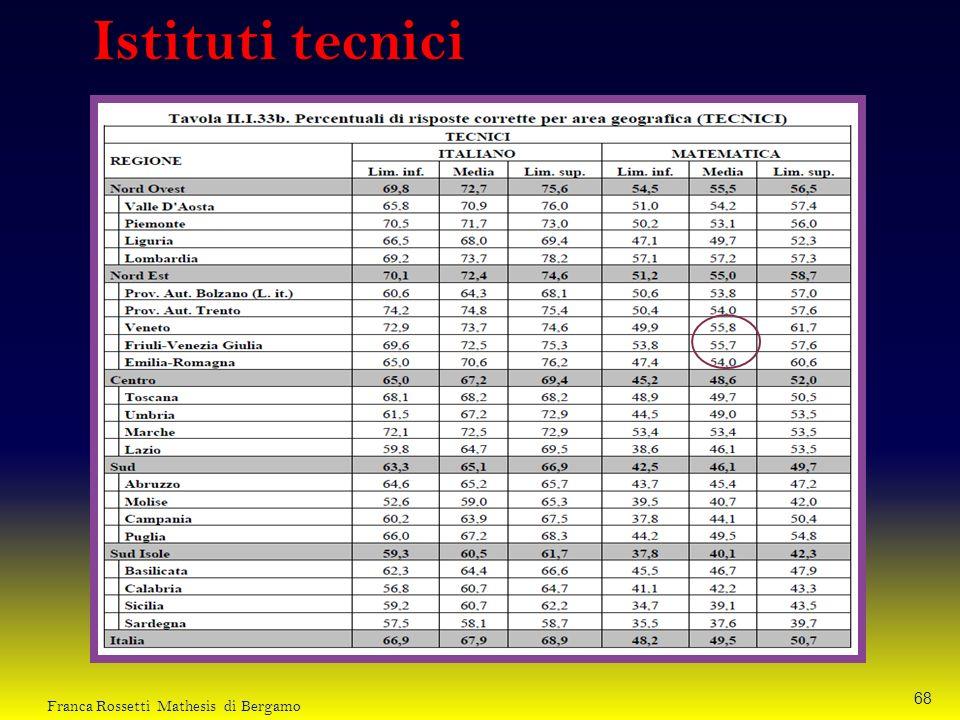 Istituti tecnici 68 Franca Rossetti Mathesis di Bergamo