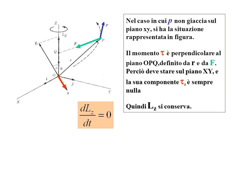 Nel caso in cui p non giaccia sul piano xy, si ha la situazione rappresentata in figura. rF. Perciò deve stare sul piano XY, e la sua componente z è s