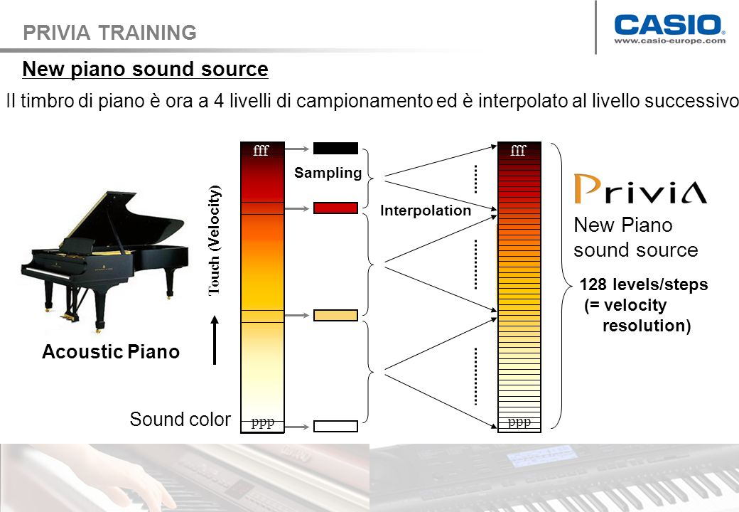 Il timbro varia dolcemente grazie alla interpolazione su 128 step di velocity ampio range dinamico del suono New Linear Morphing AiF Sound Source f mp pp Re-production of the dynamic range of grand piano ff pp ff mf Grand Piano 3 levels 4 levels f mp mf p Current System 128 levels PRIVIA TRAINING