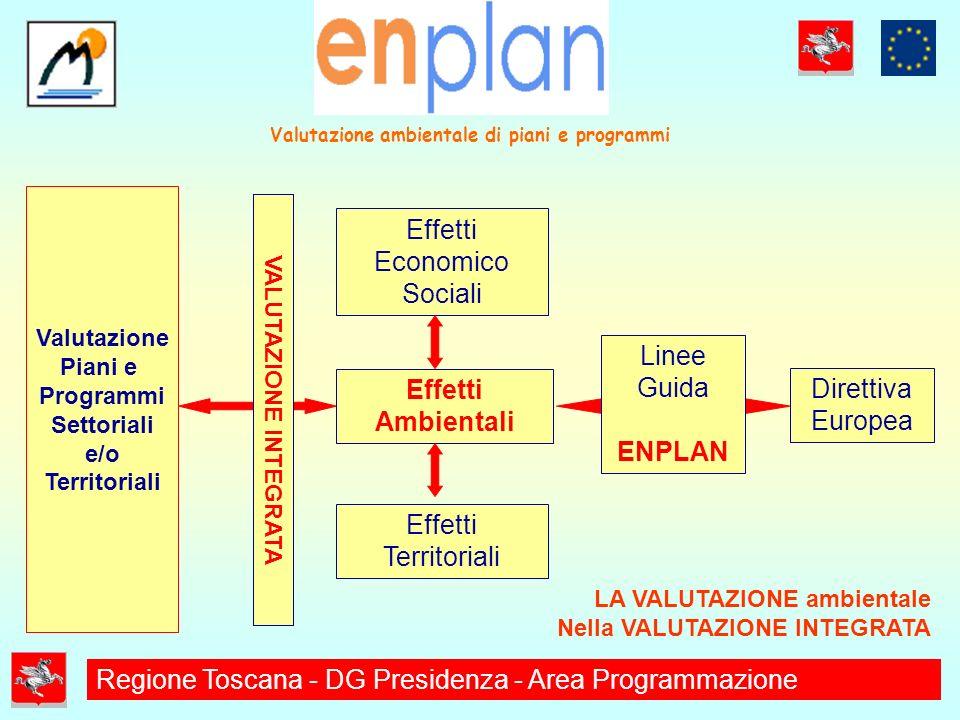 Valutazione Piani e Programmi Settoriali e/o Territoriali VALUTAZIONE INTEGRATA Effetti Ambientali Effetti Economico Sociali Effetti Territoriali Linee Guida ENPLAN Direttiva Europea LA VALUTAZIONE ambientale Nella VALUTAZIONE INTEGRATA Valutazione ambientale di piani e programmi Regione Toscana - DG Presidenza - Area Programmazione