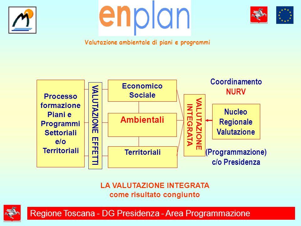 VALUTAZIONE INTEGRATA Coordinamento NURV Nucleo Regionale Valutazione (Programmazione) c/o Presidenza Economico Sociale Processo formazione Piani e Programmi Settoriali e/o Territoriali LA VALUTAZIONE INTEGRATA come risultato congiunto Ambientali Territoriali VALUTAZIONE EFFETTI Valutazione ambientale di piani e programmi Regione Toscana - DG Presidenza - Area Programmazione