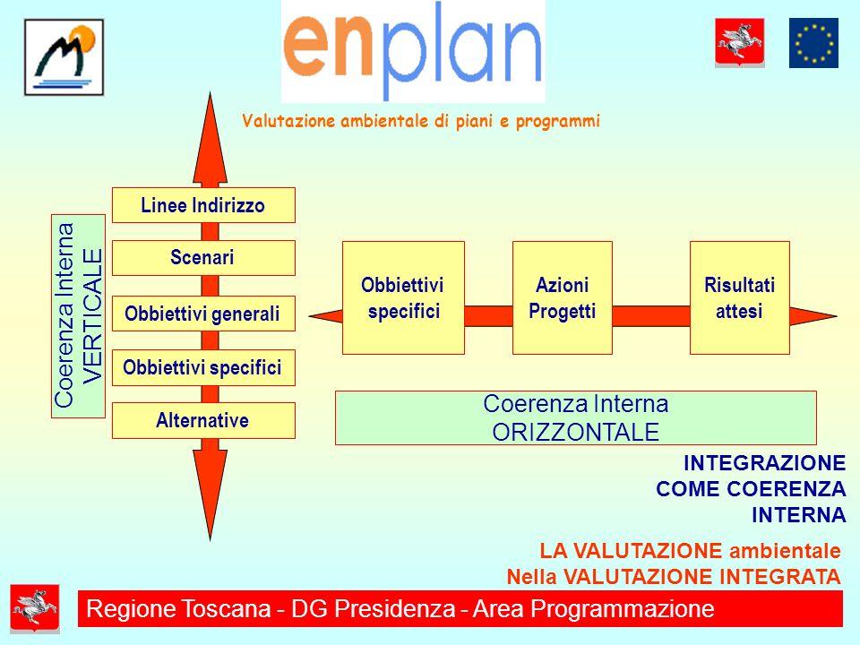 LA VALUTAZIONE ambientale Nella VALUTAZIONE INTEGRATA INTEGRAZIONE COME COERENZA INTERNA Coerenza Interna ORIZZONTALE Coerenza Interna VERTICALE Linee Indirizzo Scenari Obbiettivi generali Obbiettivi specifici Alternative Obbiettivi specifici Azioni Progetti Risultati attesi Valutazione ambientale di piani e programmi Regione Toscana - DG Presidenza - Area Programmazione