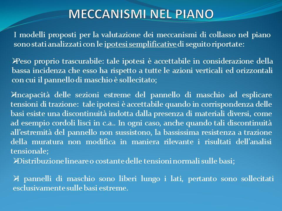 I modelli proposti per la valutazione dei meccanismi di collasso nel piano sono stati analizzati con le ipotesi semplificative di seguito riportate: P