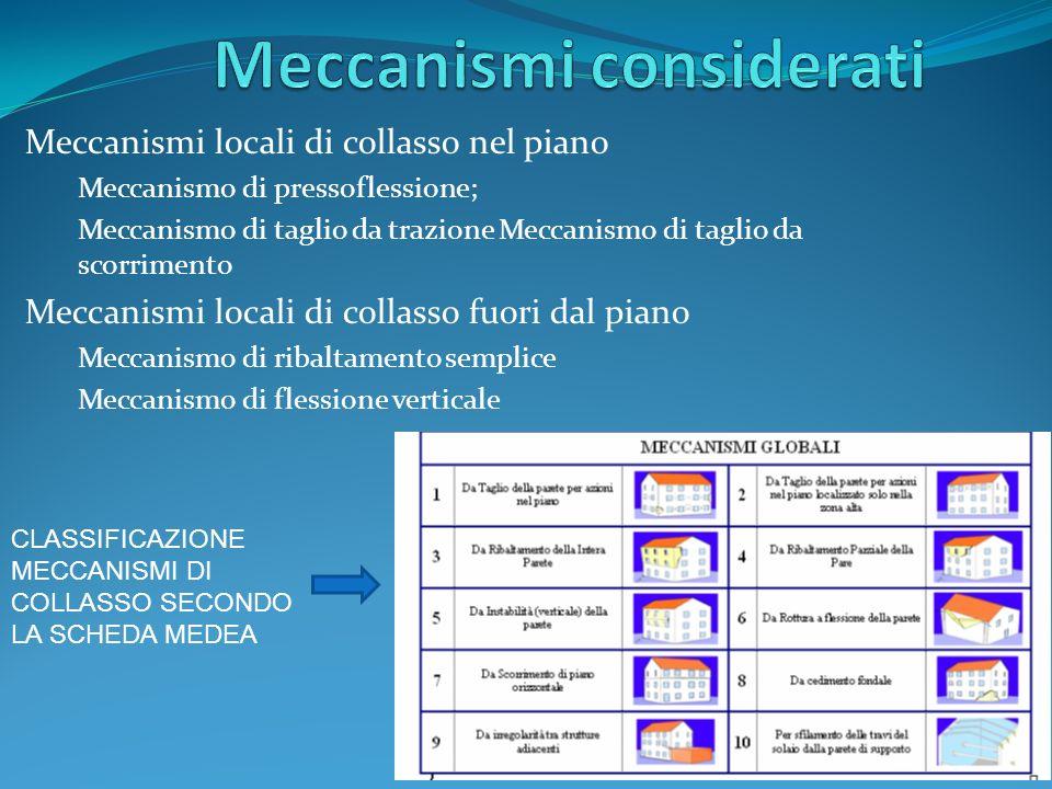 Meccanismi locali di collasso nel piano Meccanismo di pressoflessione; Meccanismo di taglio da trazione Meccanismo di taglio da scorrimento Meccanismi