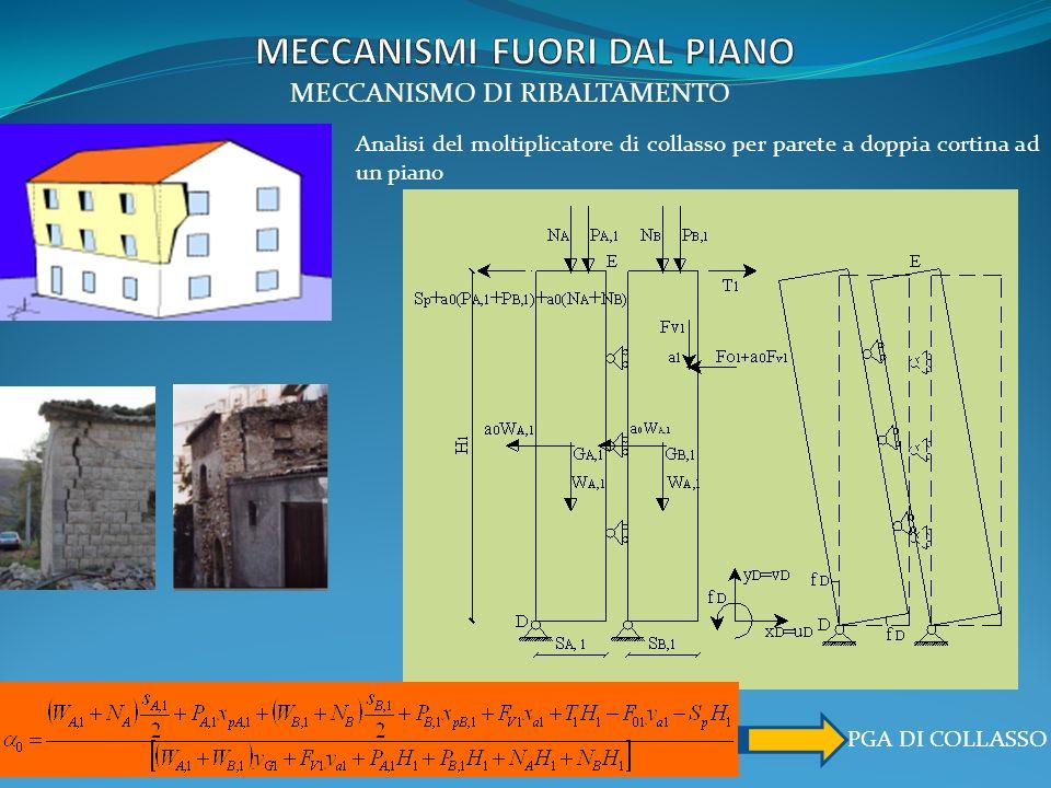 MECCANISMO DI RIBALTAMENTO PGA DI COLLASSO Analisi del moltiplicatore di collasso per parete a doppia cortina ad un piano