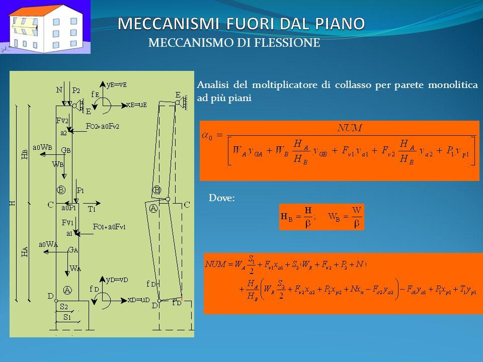 MECCANISMO DI FLESSIONE Analisi del moltiplicatore di collasso per parete monolitica ad più piani Dove: