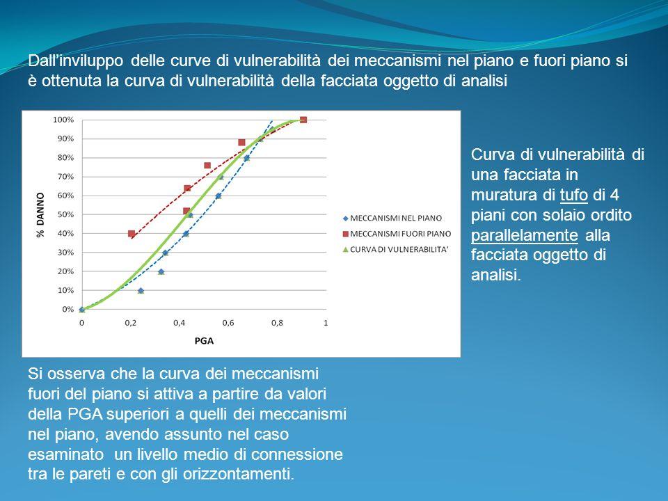 Dallinviluppo delle curve di vulnerabilità dei meccanismi nel piano e fuori piano si è ottenuta la curva di vulnerabilità della facciata oggetto di an