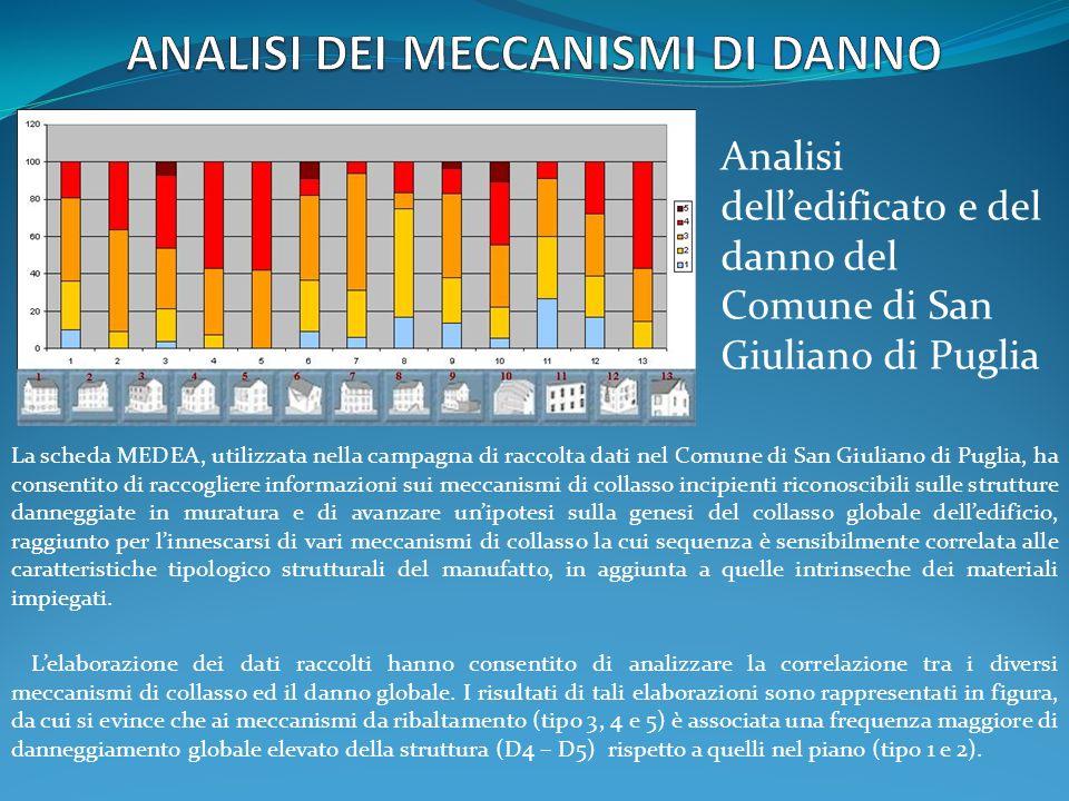 La scheda MEDEA, utilizzata nella campagna di raccolta dati nel Comune di San Giuliano di Puglia, ha consentito di raccogliere informazioni sui meccan
