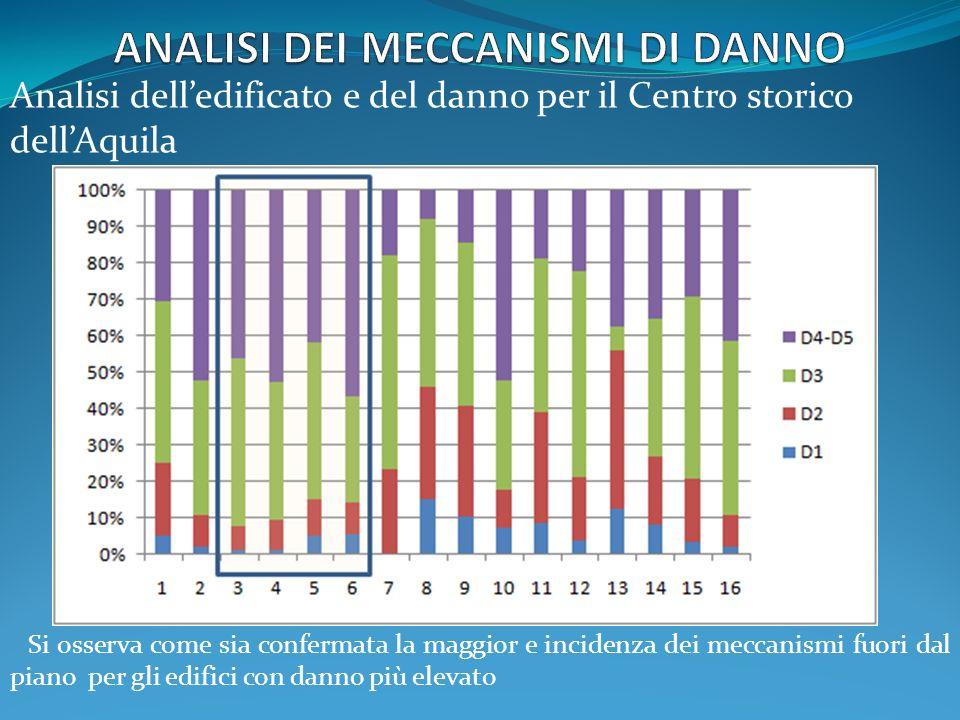 Si osserva come sia confermata la maggior e incidenza dei meccanismi fuori dal piano per gli edifici con danno più elevato Analisi delledificato e del