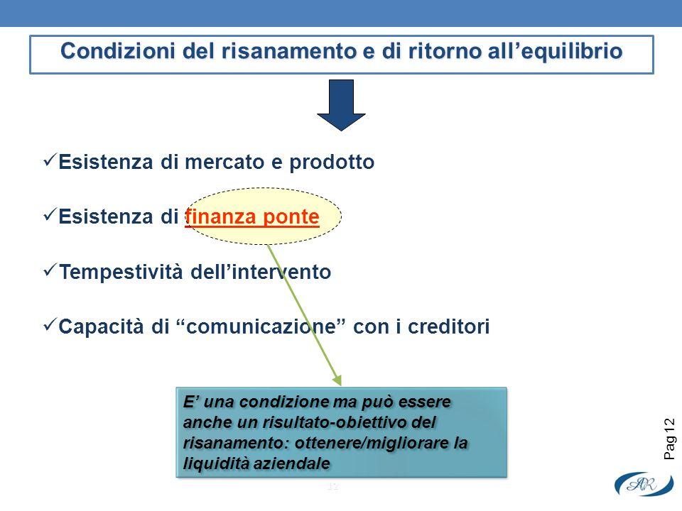 Esistenza di mercato e prodotto Esistenza di finanza ponte Tempestività dellintervento Capacità di comunicazione con i creditori Condizioni del risana