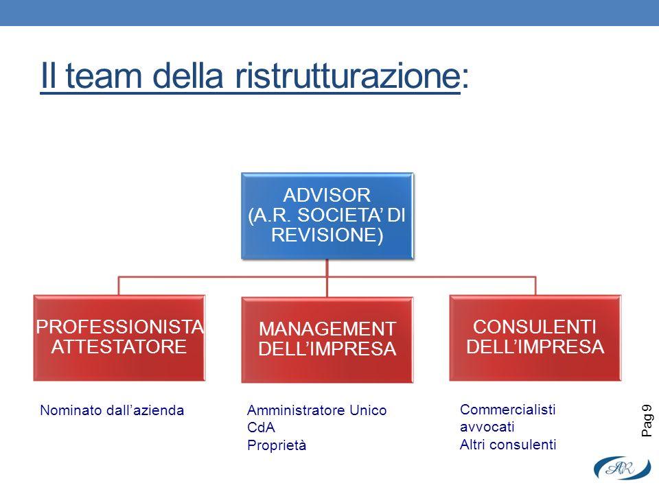 Il team della ristrutturazione: Pag 9 ADVISOR (A.R. SOCIETA DI REVISIONE) PROFESSIONISTA ATTESTATORE MANAGEMENT DELLIMPRESA CONSULENTI DELLIMPRESA Nom