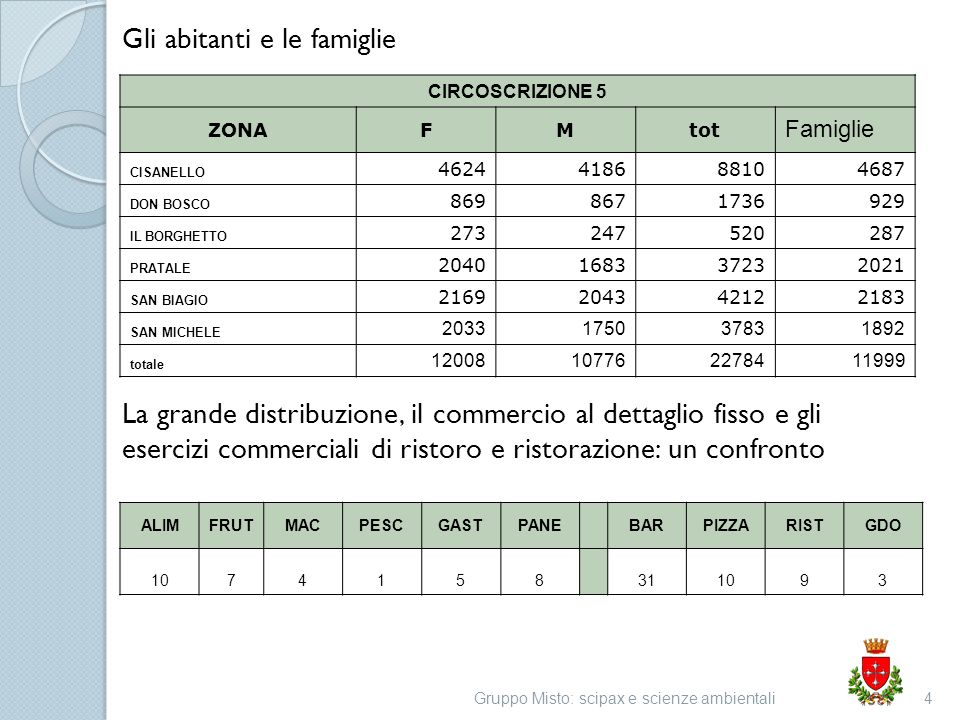Analisi del contesto Gruppo Misto: scipax e scienze ambientali5 Commercio al dettaglio nel terzo trimestre 2012 in provincia di Pisa: 1.vendite (-6,1%) registrano il peggior risultato dal 2006; 2.Crescono solo ipermercati, supermercati e grandi magazzini (+3,4%).