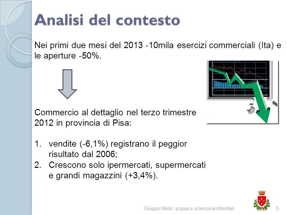 Analisi del contesto Gruppo Misto: scipax e scienze ambientali5 Commercio al dettaglio nel terzo trimestre 2012 in provincia di Pisa: 1.vendite (-6,1%