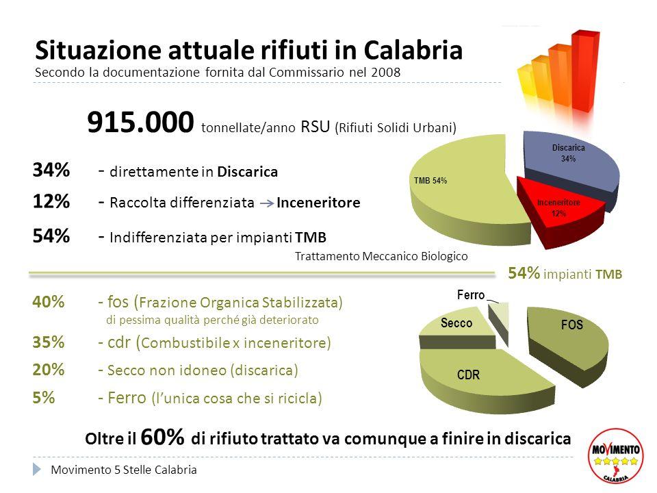 Situazione attuale rifiuti in Calabria Secondo la documentazione fornita dal Commissario nel 2008 Movimento 5 Stelle Calabria 915.000 tonnellate/anno RSU (Rifiuti Solidi Urbani) 34% - direttamente in Discarica 54% - Indifferenziata per impianti TMB Trattamento Meccanico Biologico 35% - cdr ( Combustibile x inceneritore) 40% - fos ( Frazione Organica Stabilizzata) di pessima qualità perché già deteriorato 20% - Secco non idoneo (discarica) 5% - Ferro (lunica cosa che si ricicla) Oltre il 60% di rifiuto trattato va comunque a finire in discarica 54% impianti TMB 12% - Raccolta differenziata Inceneritore
