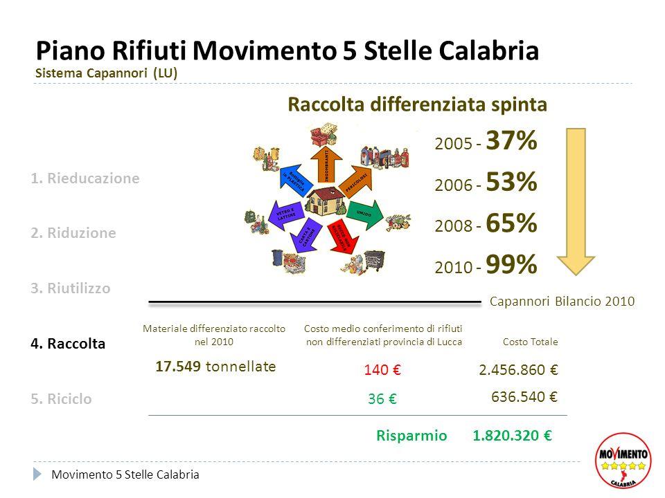 Piano Rifiuti Movimento 5 Stelle Calabria Sistema Capannori (LU) 3. Riutilizzo 4. Raccolta 5. Riciclo 1. Rieducazione 2. Riduzione Movimento 5 Stelle