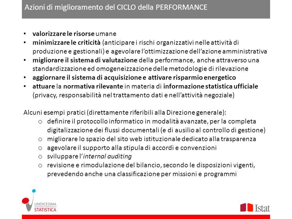 Azioni di miglioramento del CICLO della PERFORMANCE valorizzare le risorse umane minimizzare le criticità (anticipare i rischi organizzativi nelle att
