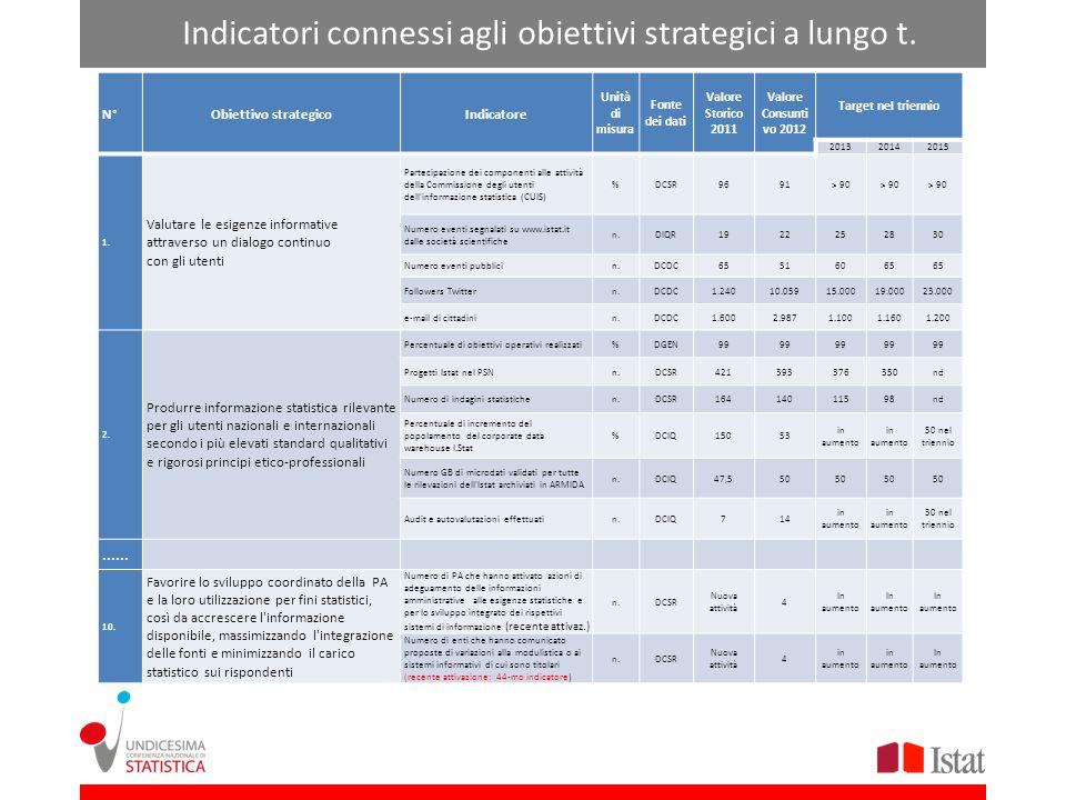 Indicatori connessi agli obiettivi strategici a lungo t. N°Obiettivo strategicoIndicatore Unità di misura Fonte dei dati Valore Storico 2011 Valore Co